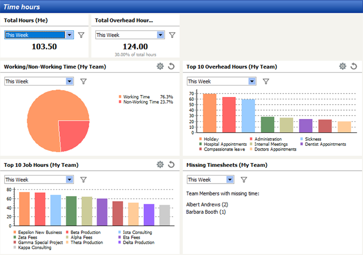 Time & Expense Management Dashboard